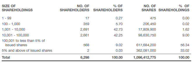 Analysis By Size Of Shareholdings