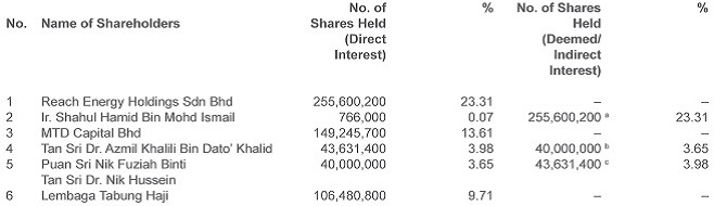 Substantial Shareholders