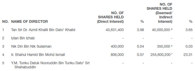 Director's Shareholdings